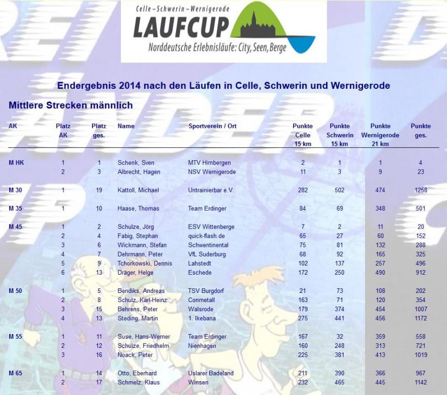 """Das Endergebnis des """"Drei Länder Cup""""."""